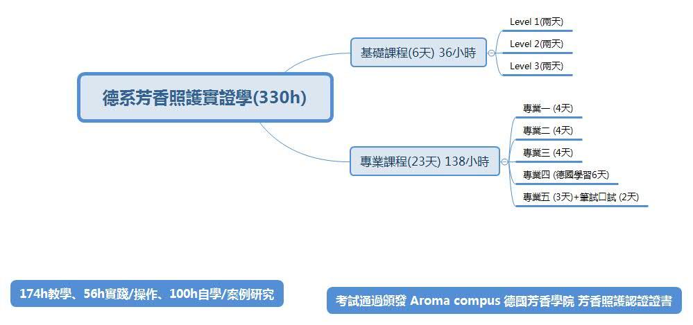 德系芳香照護實證學(330h)